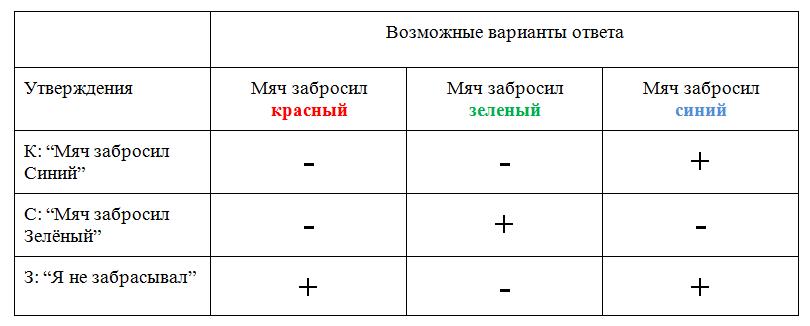 Примеры и решения задач по логике решение задач из сборника кузнецова пределы