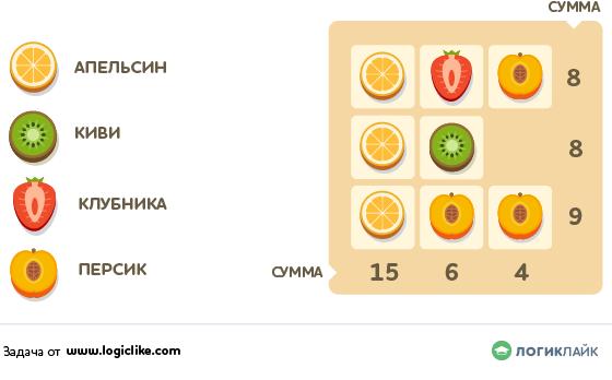 арифметический ребус-таблица — занимательная логическая задача с фруктами для 2 класса